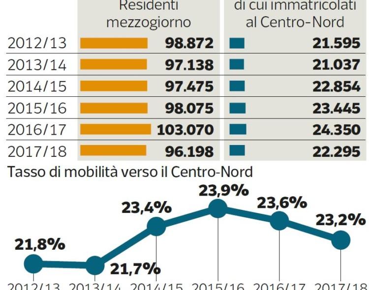 Bianchi e Provenzano su Corriere Economia
